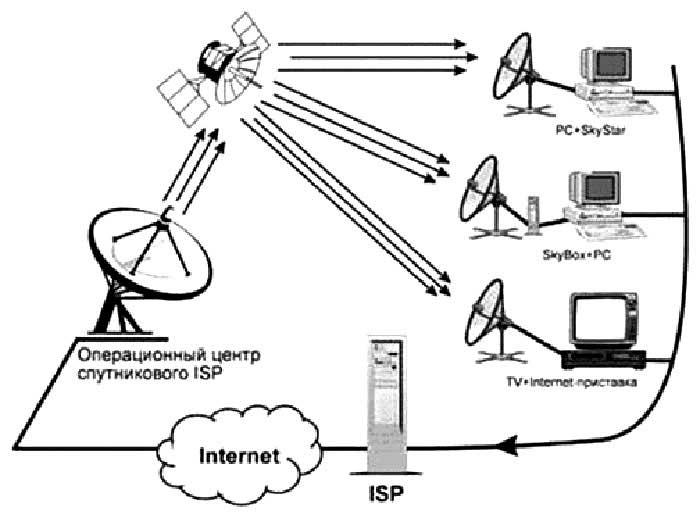 Спутниковая антенна дает возможность не только быстро скачивать файлы